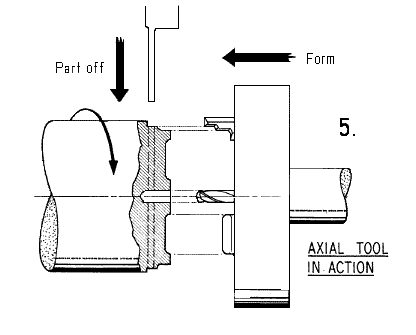 Fig 5. Axial form tool in use