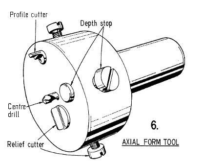 Fig 6. Details of Axial form tool