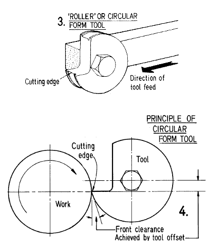 Fig 3 and 4. Circular radial form tool